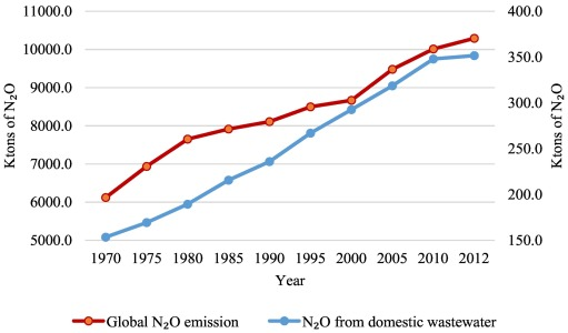 Insight into greenhouse gases emissions from the two popular