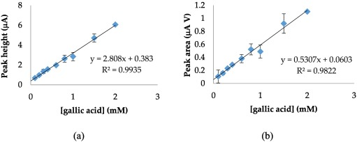 Electrochemical strategies for gallic acid detection