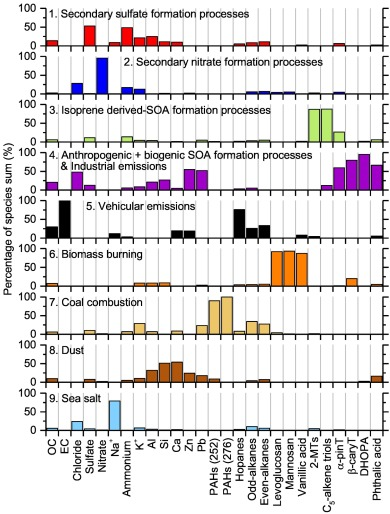 Estimating contributions of vehicular emissions to PM2 5 in a