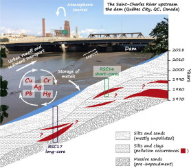Spatial and temporal patterns of metallic pollution in Québec City