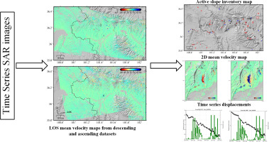 Mapping And Characterizing Displacements Of Active Loess