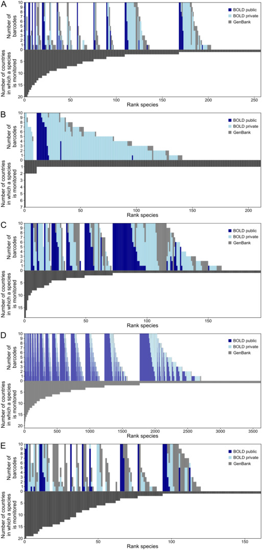 DNA barcode reference libraries for the monitoring of aquatic biota