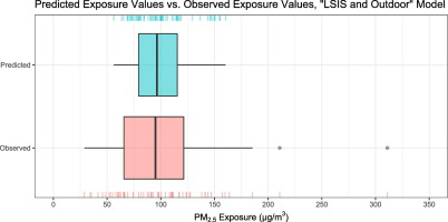 Machine-learned modeling of PM2 5 exposures in rural Lao PDR