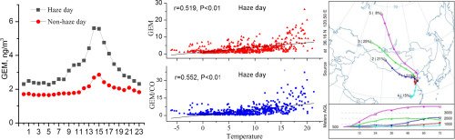 Pollution characteristics and source difference of gaseous elemental