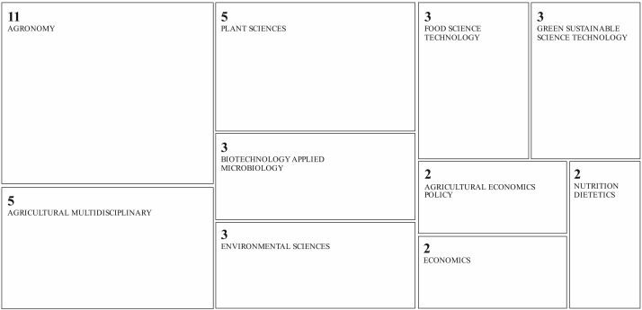 An Efficient Framework For Conducting Systematic Literature