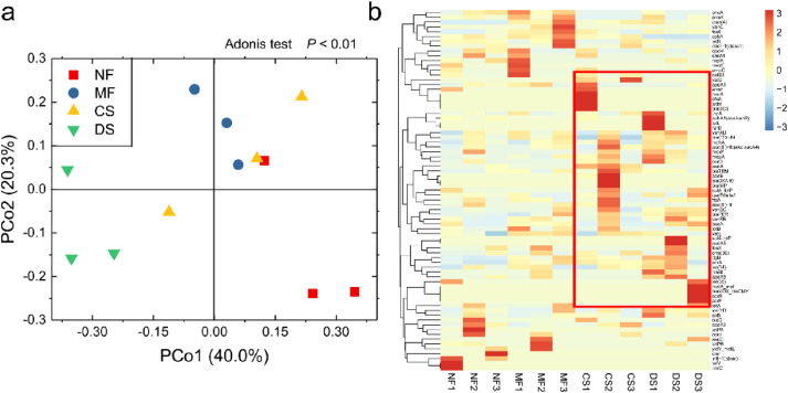 Mineral and organic fertilization alters the microbiome of a