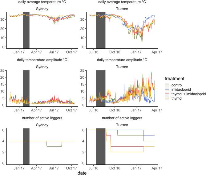 Long-term dynamics of honey bee colonies following exposure