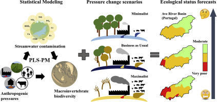 A structural equation model to predict macroinvertebrate