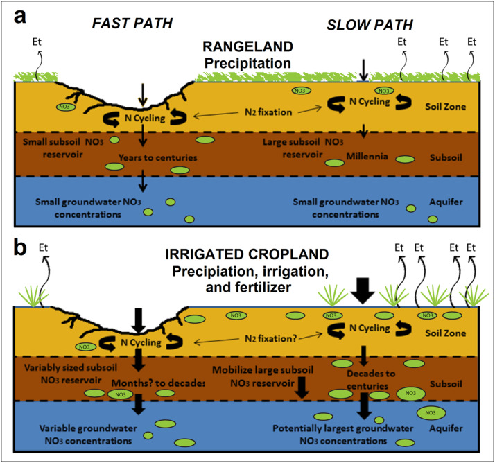 A Review Of Threats To Groundwater Quality In The