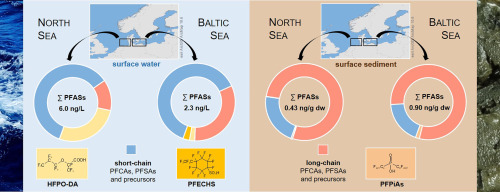 Emerging per- and polyfluoroalkyl substances (PFASs) in