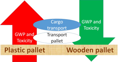 Comparisons Of Environmental Impacts Between Wood And Plastic