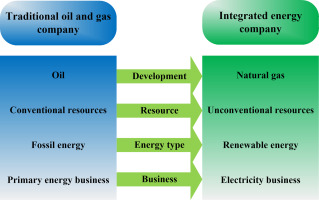 Gas Companies In Ga >> Oil And Gas Companies Low Carbon Emission Transition To Integrated