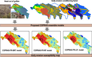 Novel ensembles of COPRAS multi-criteria decision-making with
