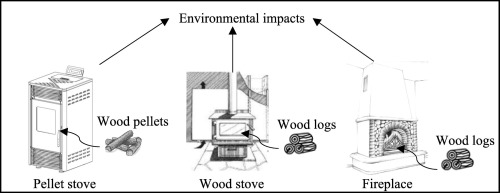 Life Cycle Assessment Of Wood Pellets And Wood Split Logs For