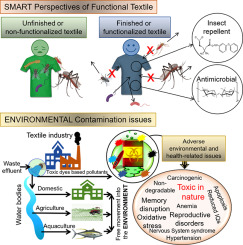 Environmentally responsive and anti-bugs textile finishes – Recent