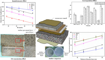 Laboratory Analysis On The Surface Runoff Pollution Reduction