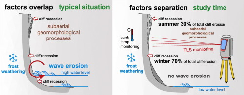 The role of freeze-thaw action in dam reservoir cliff