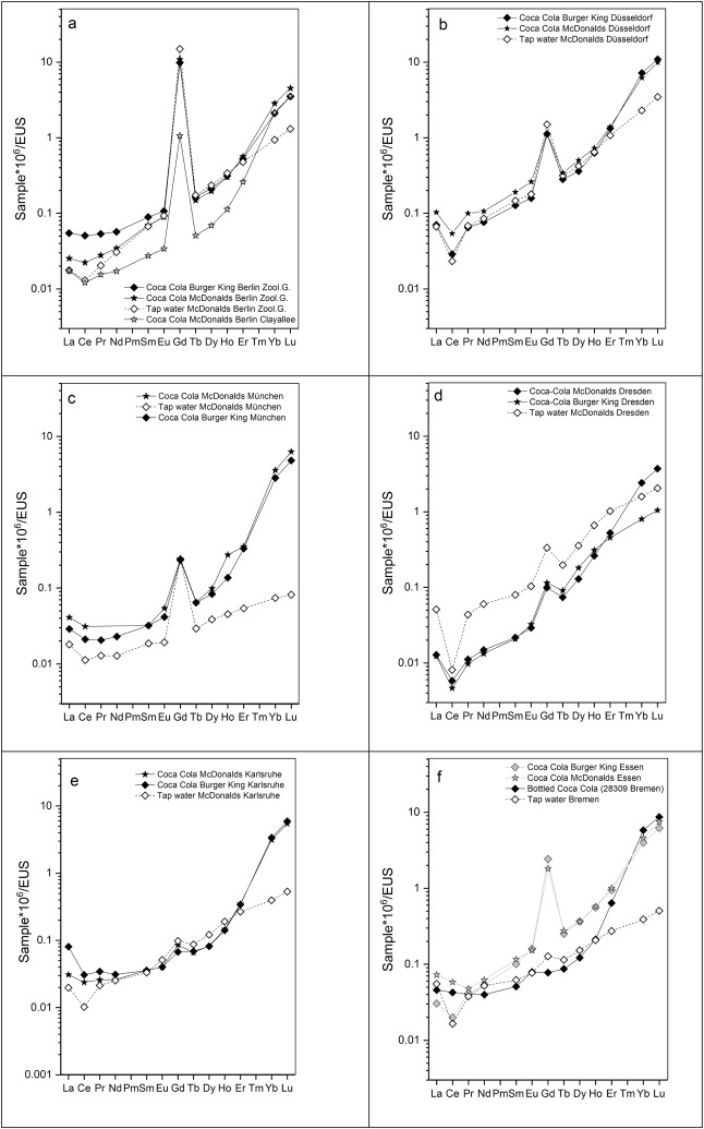 Anthropogenic gadolinium in tap water and in tap water-based