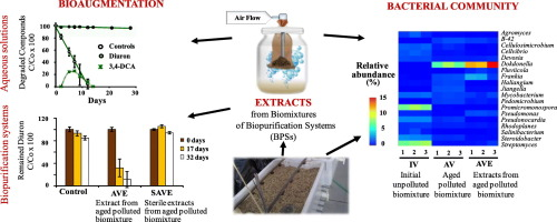 Improvement of pesticide removal in contaminated media using
