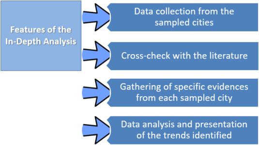 Assessing the impacts of climate change in cities and their