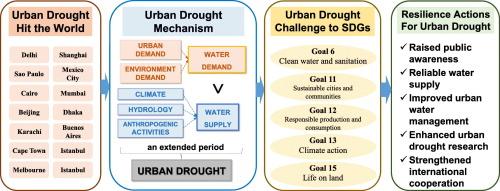 Urban drought challenge to 2030 sustainable development