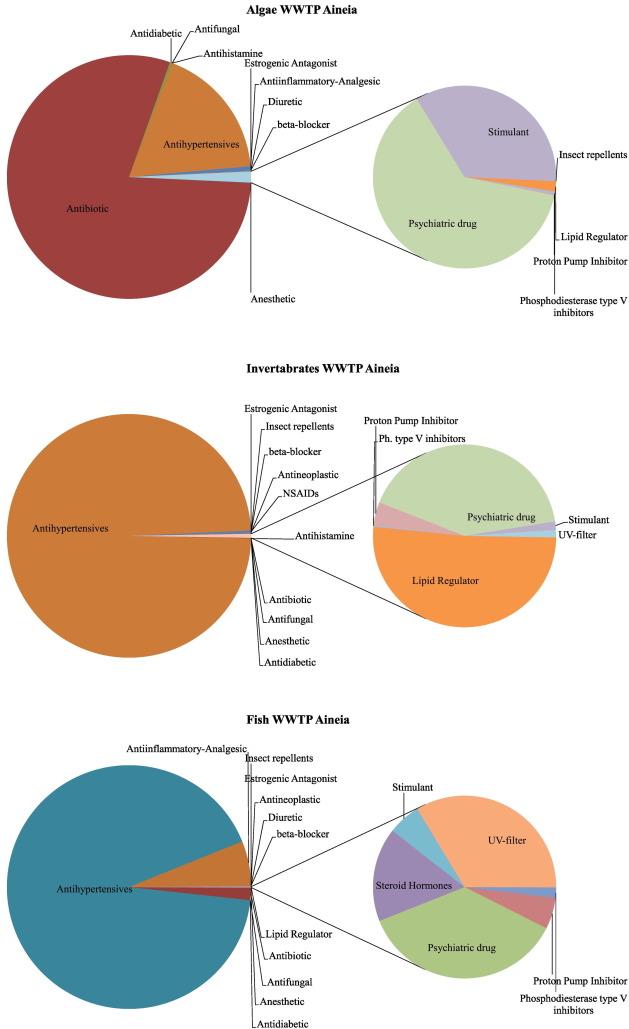 Comprehensive investigation of a wide range of