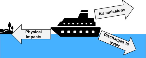 A review on the environmental impacts of shipping on aquatic