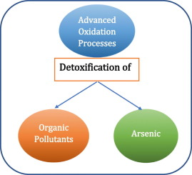 Detoxification of water and wastewater by advanced oxidation ... on