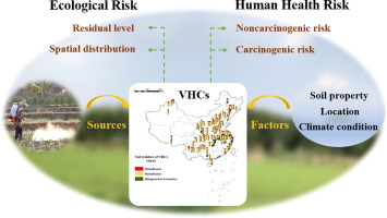 A New Perspective On Volatile Halogenated Hydrocarbons In Chinese Agricultural Soils Sciencedirect
