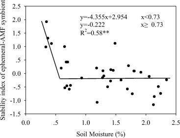 Soil moisture threshold in controlling above- and