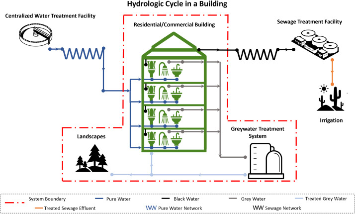 Environmental performance of building integrated grey water reuse systems  based on Life-Cycle Assessment: A systematic and bibliographic analysis -  ScienceDirect