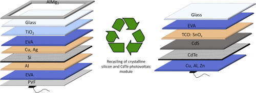 Environmental Impacts Of Recycling Crystalline Silicon C Si And Cadmium Telluride Cdte Solar Panels Sciencedirect
