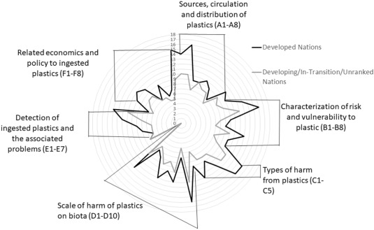 A Horizon Scan Of Research Priorities To Inform Policies Aimed At Reducing The Harm Of Plastic Pollution To Biota Sciencedirect Skip to main content skip to footer. a horizon scan of research priorities