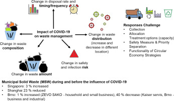 An Update Of Covid 19 Influence On Waste Management Sciencedirect