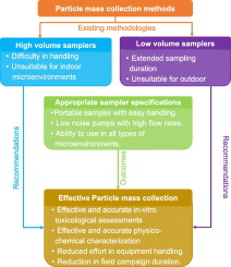 An overview of methods of fine and ultrafine particle collection ...