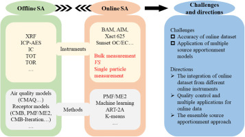 Review Of Online Source Apportionment Research Based On Observation For Ambient Particulate Matter Sciencedirect