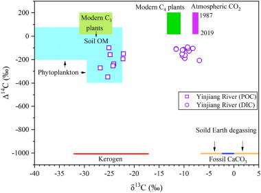 Multiple controls on carbon dynamics in mixed karst and non-karst ...