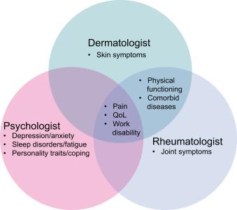 The psychosocial burden of psoriatic arthritis - ScienceDirect