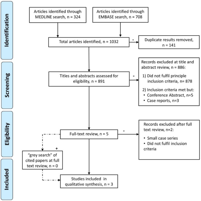 The efficacy of dietary intervention on gastrointestinal