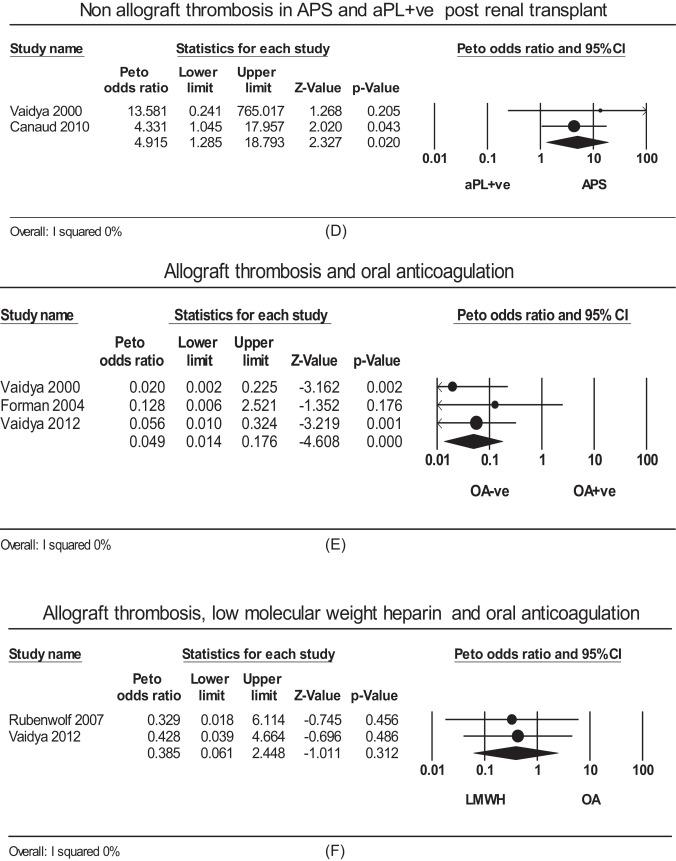 Antiphospholipid antibodies and renal transplant: A