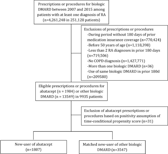 Comparative safety of abatacept in rheumatoid arthritis with COPD: A