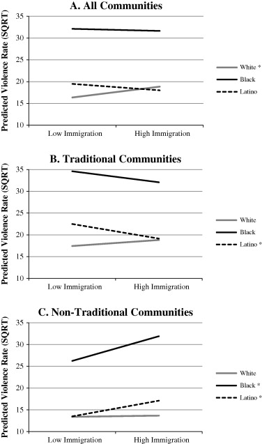 Latino immigration and White, Black, and Latino violent