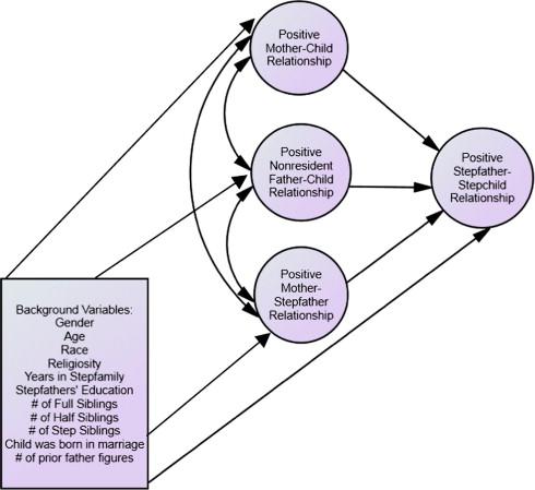 Factors associated with positive relationships between