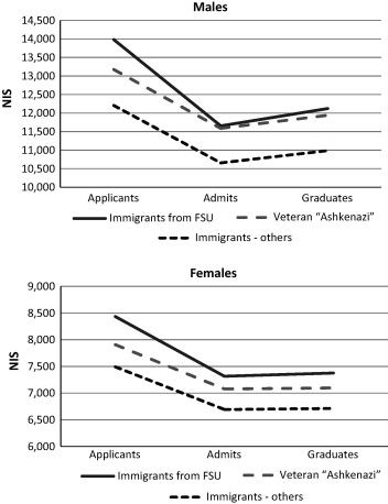 Field of study variation throughout the college pipeline and
