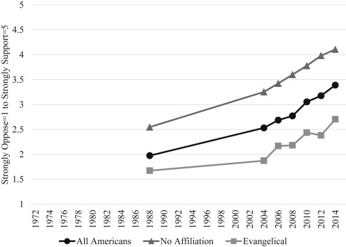 Gender and homosexuality attitudes across religious groups from the