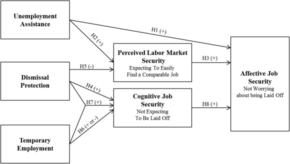 Insecure times? Workers' perceived job and labor market