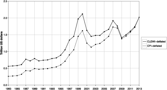 The enduring importance of family wealth: Evidence from the
