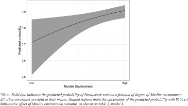 The American Muslim voter: Community belonging and political