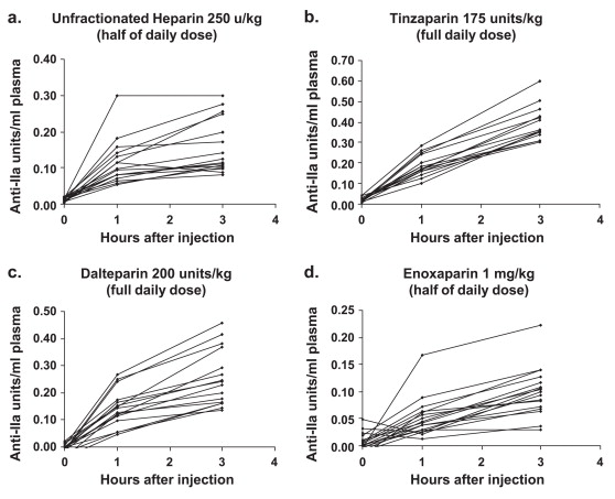 Pharmacokinetics Of Uh And Lmwh Are Similar With Respect To