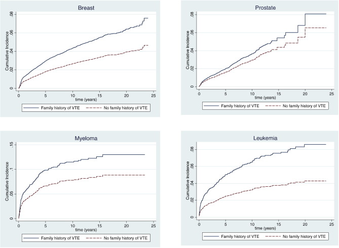 Family History Of Venous Thromboembolism And Risk Of Hospitalized Thromboembolism In Cancer Patients A Nationwide Family Study Sciencedirect